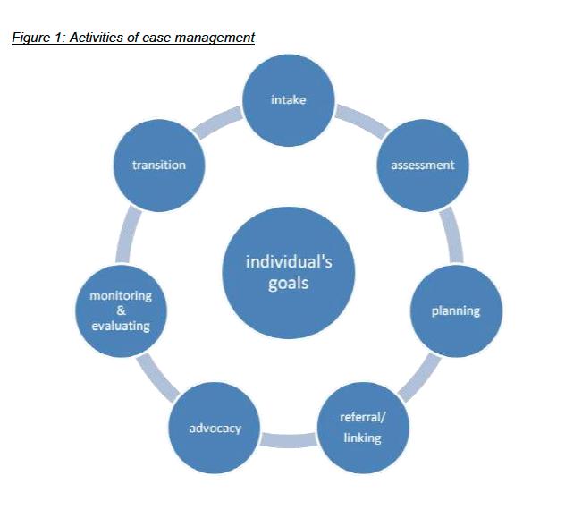 Activities of case management