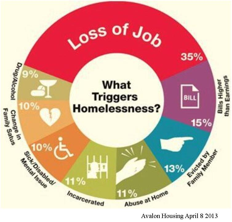 Avalon Housing's triggers of homelessness graphic