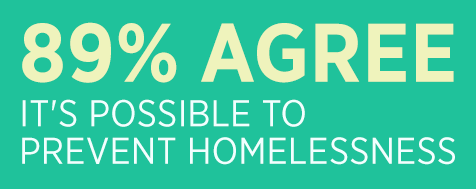 Eighty-nine percent agreed that it is possible to prevent homelessness in Canada