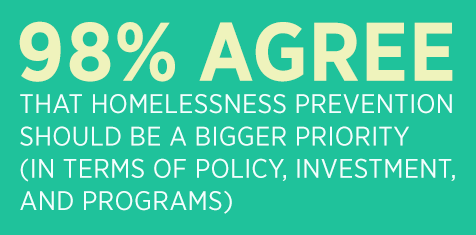 98% agree that homelessness prevention should be a bigger priority for government.