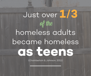 Just over one third of the homeless adults became homeless as teens.