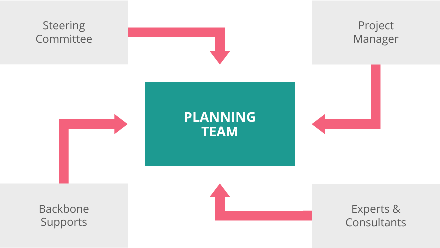 Planning Team: steering commitee, project manager, experts and consultants, and backbone supports.