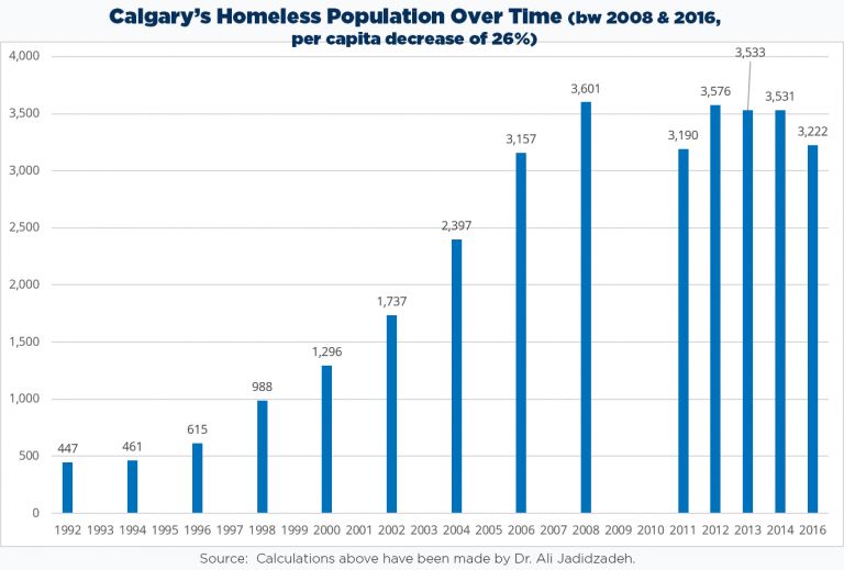 Calgary Homeless Population over time
