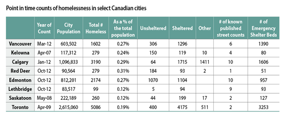 Rates of homelessness by city