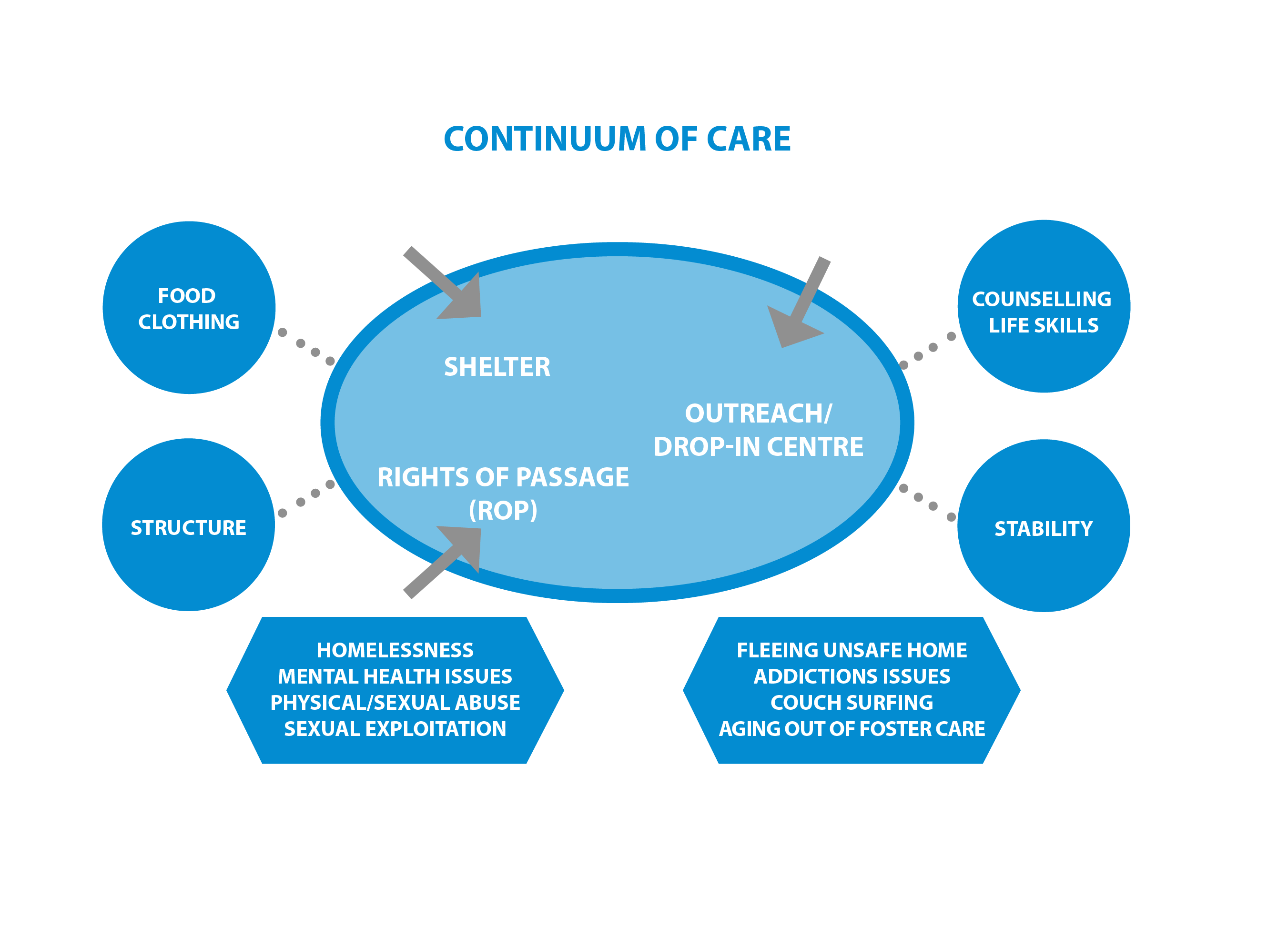Continuum of Care at Covenant House