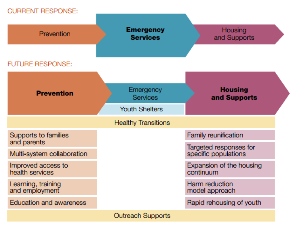 Future response does not rely solely on emergency services, but places greater emphasis on prevention and housing and supports.