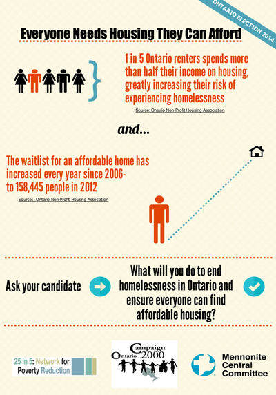 Everyone Needs Housing They Can Afford Infographic