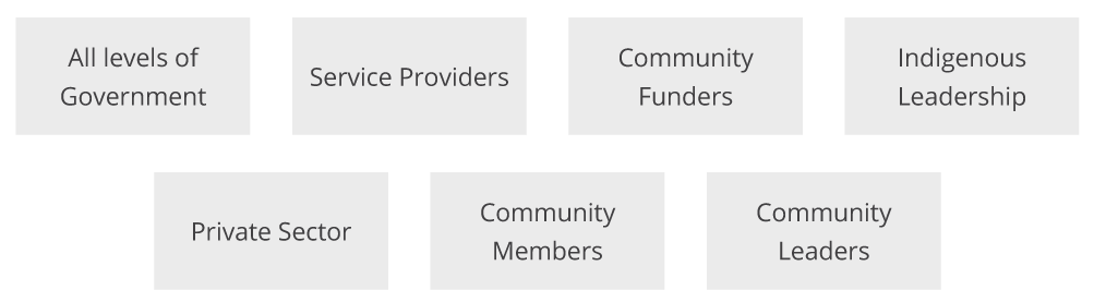 Steering Committee Stakeholders