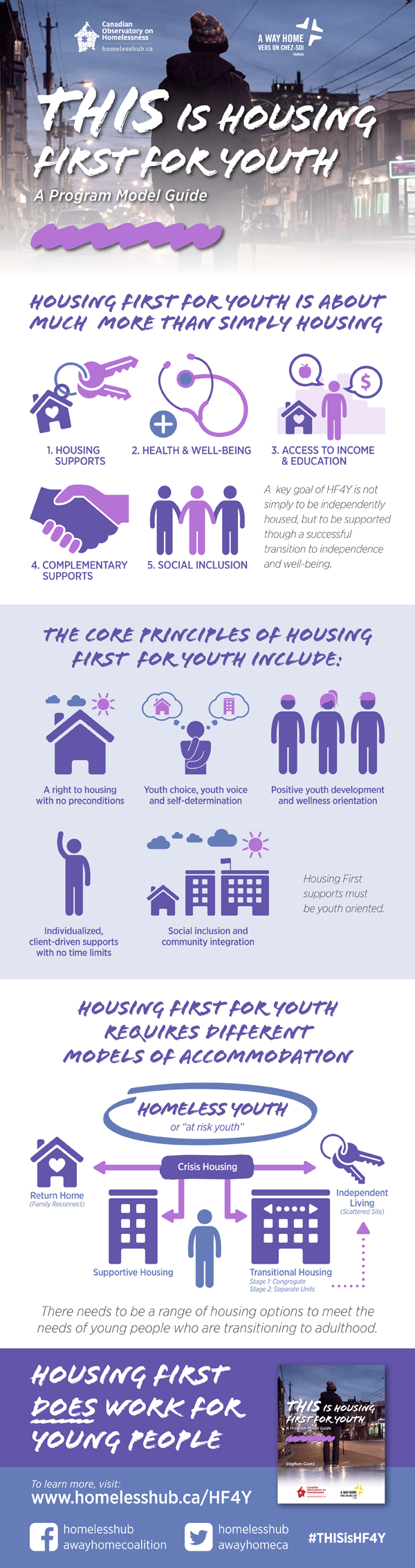 THIS is Housing First for Youth - An infographic summary of the program model guide
