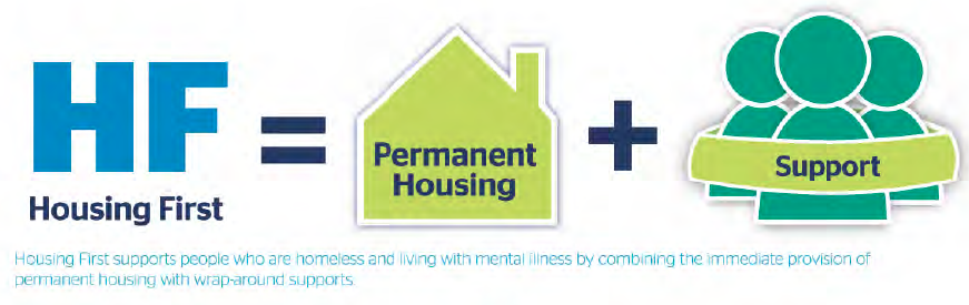 Housing First equals permanent housing plus support.