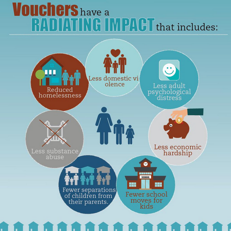 Vouchers have a radiating impact on family well-being.