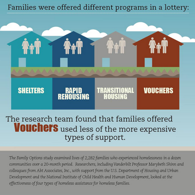 The research team found that families offered vouchers used less of the more expensive types of support.