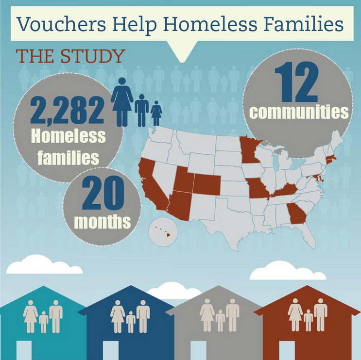 The study included 2,282 homeless families over 12 communities for 20 months.