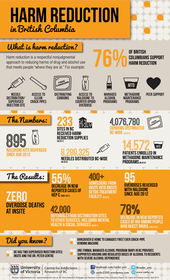 Harm Reduction in British Columbia Infographic