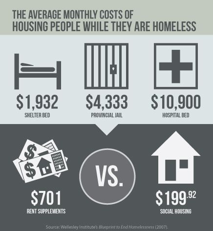 homelessness in the costs the homeless hub homelessness in the costs