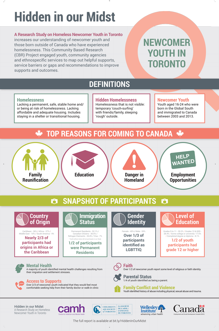 A Research Study on Homeless Newcomer Youth in Toronto increases our understanding of newcomer youth and those born outside of Canada who have experienced homelessness.