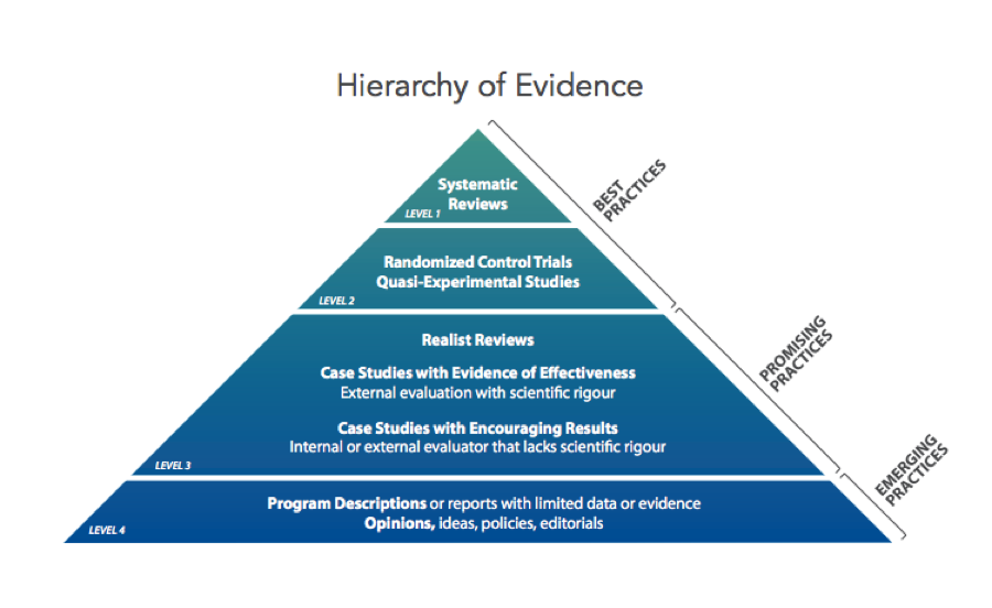 Hierarchy of Evidence