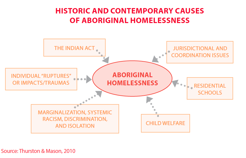 the marginalization of aboriginals in the Past and present oppression, genocide in canada against the natives (aboriginals), beothuks, residential school, canadian genocide, genocide.