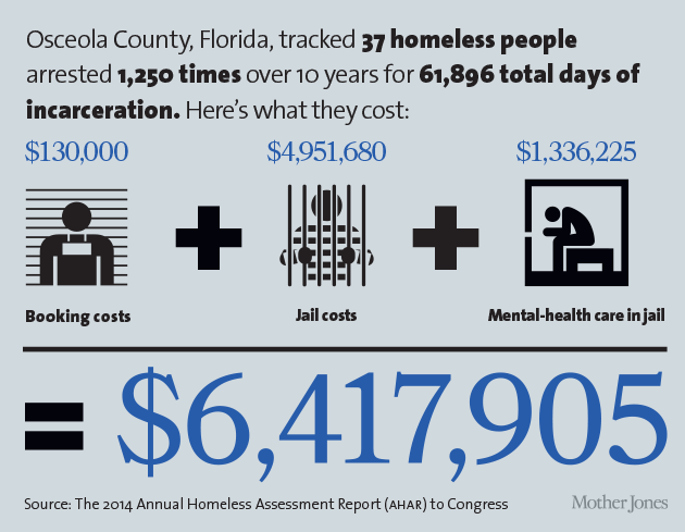 Osceola County, Florida, tracked 37 homeless people arrested 1,250 times over 10 years for 61,896 total days of incarceration.