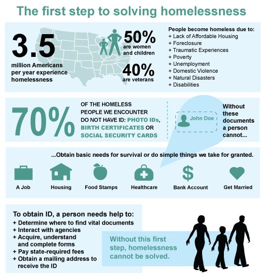 ID and homelessness