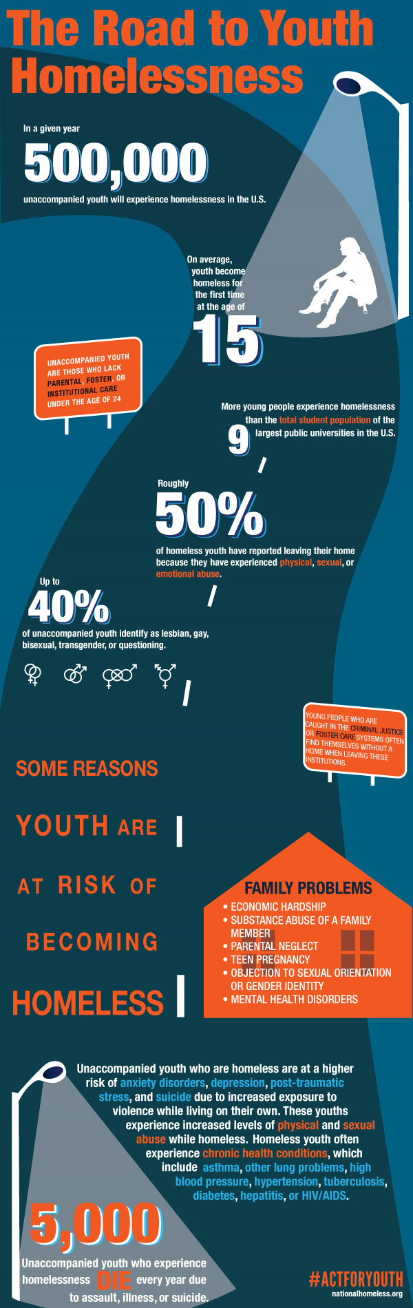 The Road to Youth Homelessness by the National Coalition for the Homeless