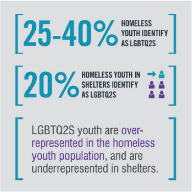 25-40% of homeless youth identify as part of the LGBTQ2S communit