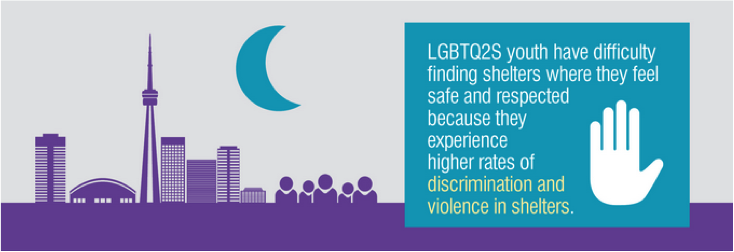 LGBTQ2S youth have difficulty finding shelters where they feel safe and respected because they experience higher rates of discrimination and violence in shelters.