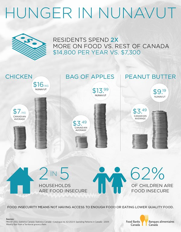 Hunger in Nunavut infographic by Food Banks Canada