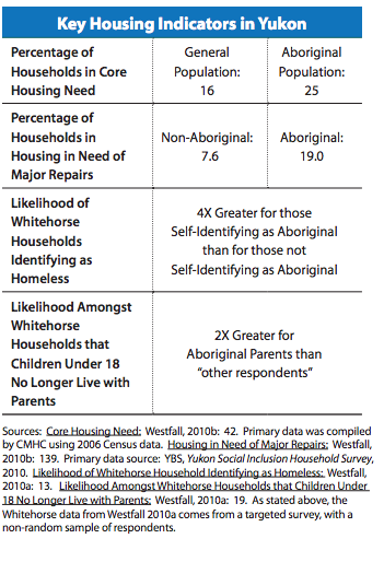 Key housing indicators in Yukon