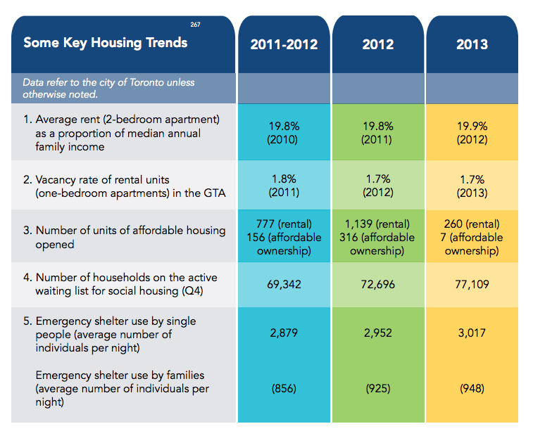 Key housing trends from the Vital Signs report
