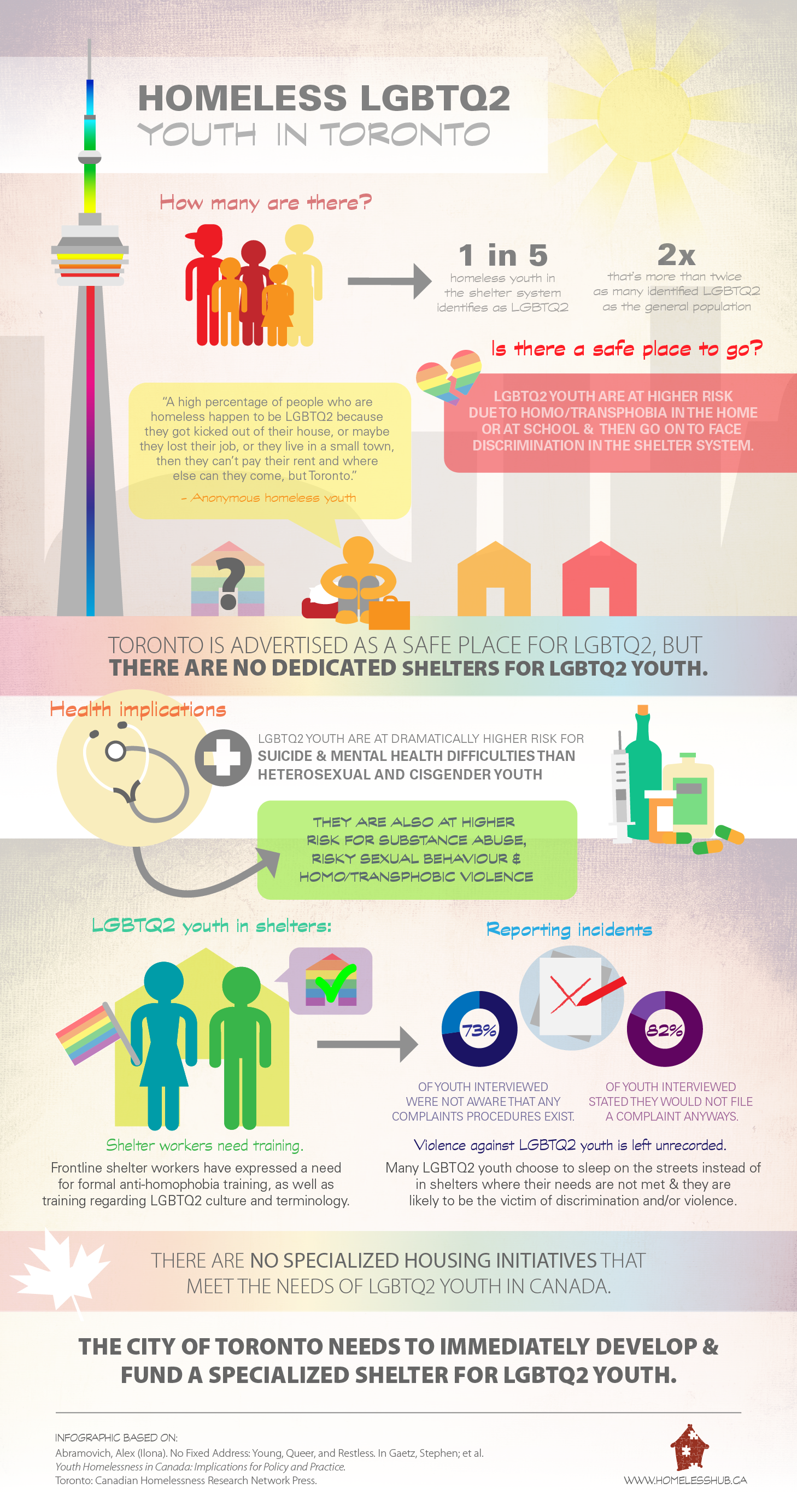 Homeless LGBTQ2 Youth in Toronto Infographic