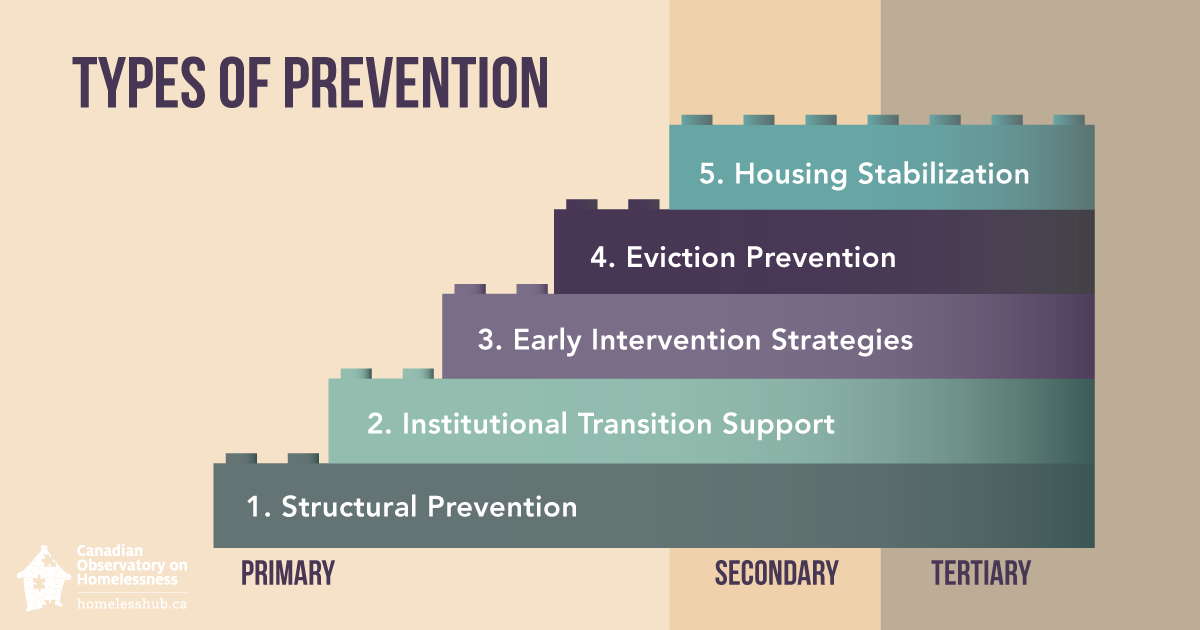 The 5 types of prevention