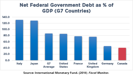 Net Federal Government Debt as % of GDP (G7 Countries)
