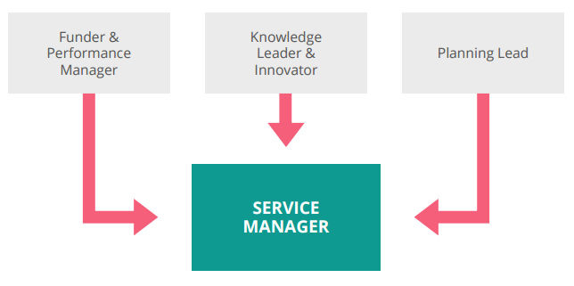 Funder & Peformance Manager, Planning Lead, Knowledge Leader & Innovator lead to Service Manager