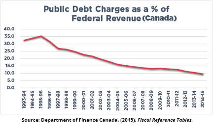 Public Debt Charges as a % of Federal Revenue (Canada)