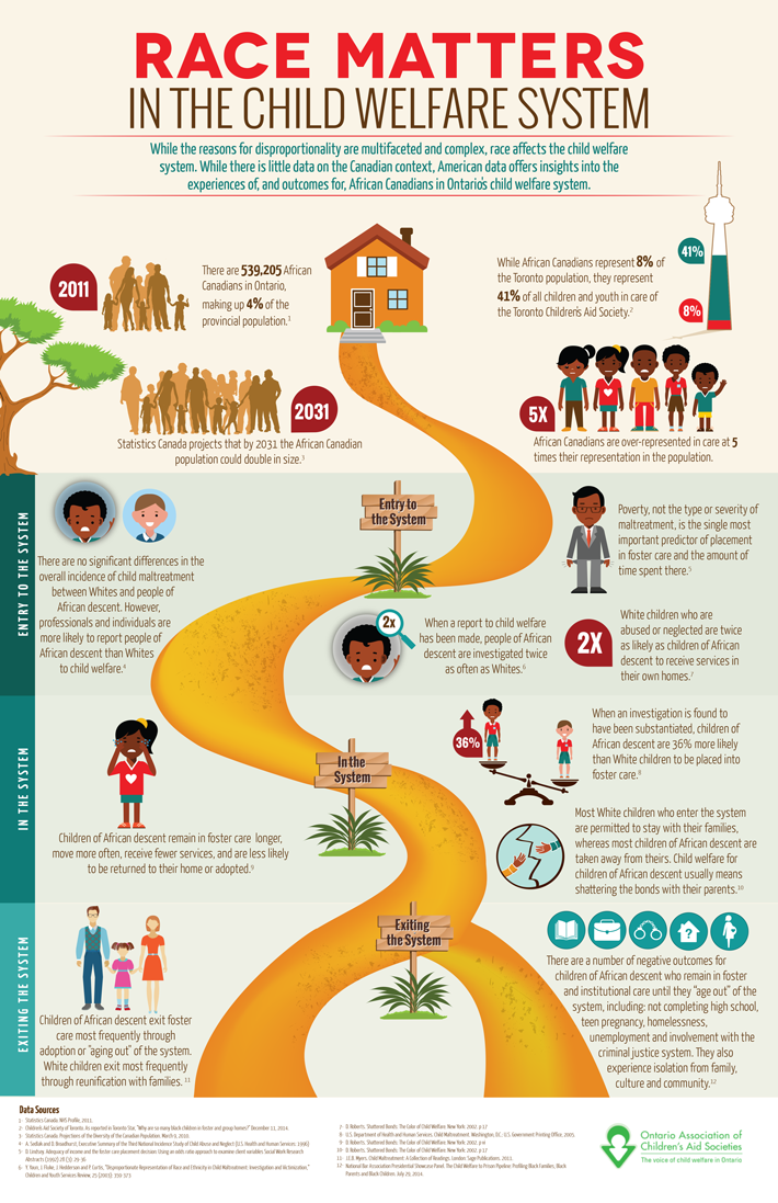 This infographic summarizes some of the research into racial disproportionality and disparities in the child welfare system.