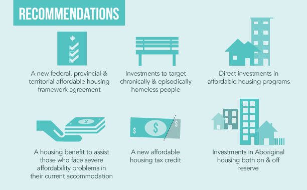 Recommendations for ending homelessness in Canada
