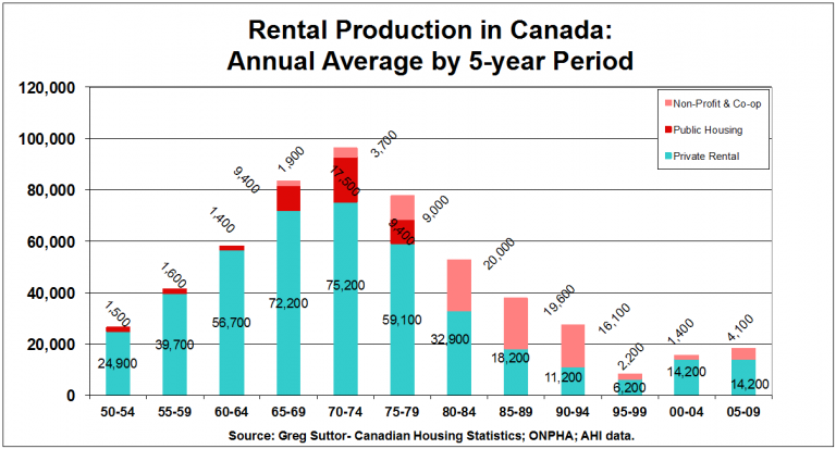 Rental Production in Canada