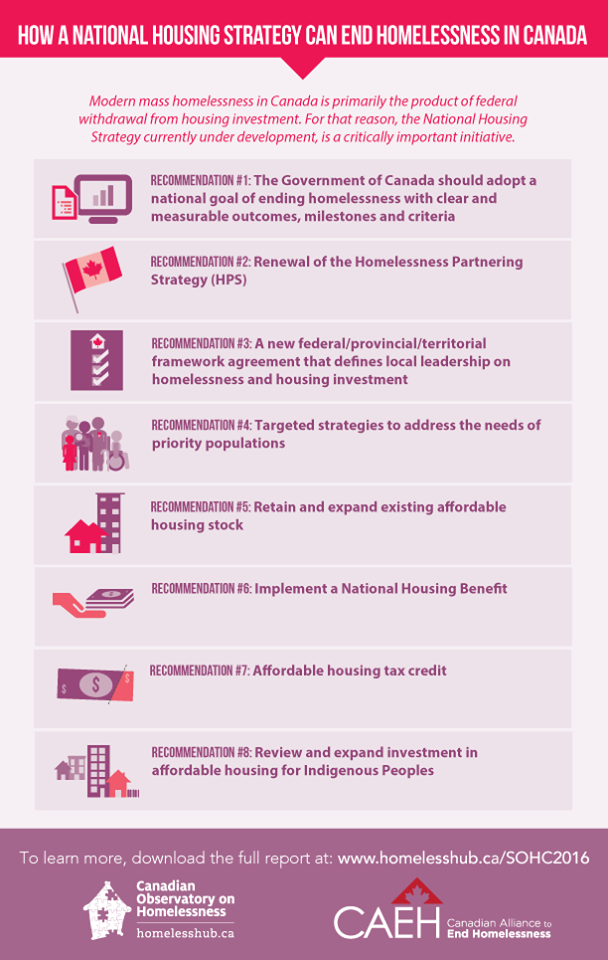 Recommendations from the State of Homelessness in Canada 2016