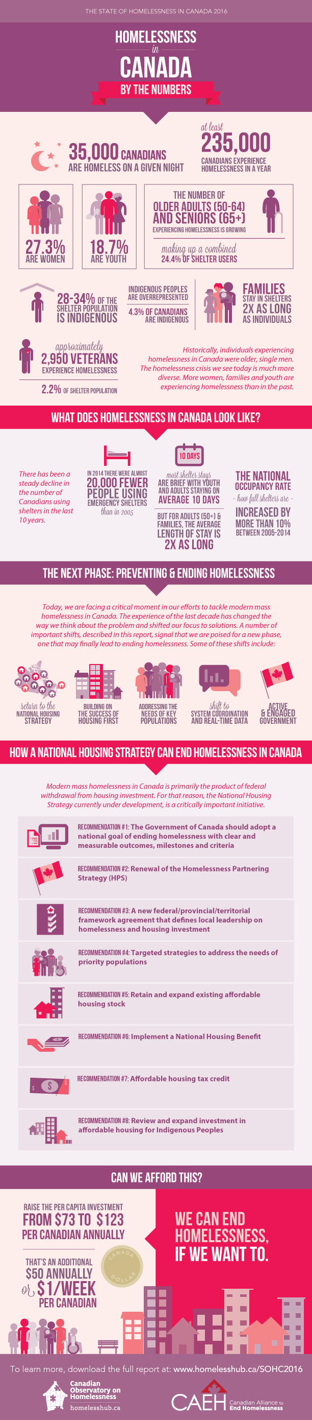 The State of Homelessness in Canada 2016 infographic