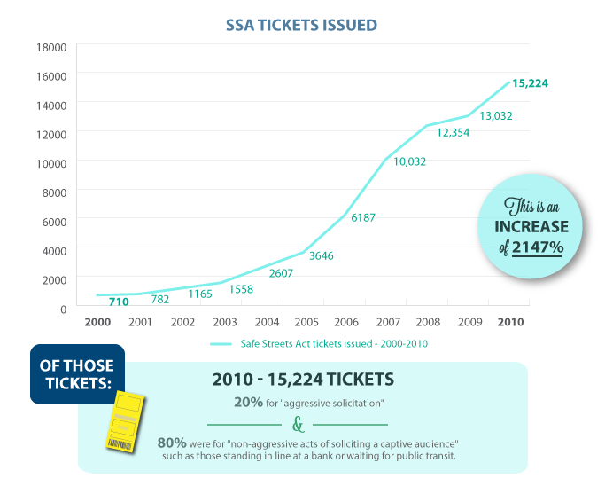 The number of SSA tickets issued by the Toronto Police Service has increased 2,147%
