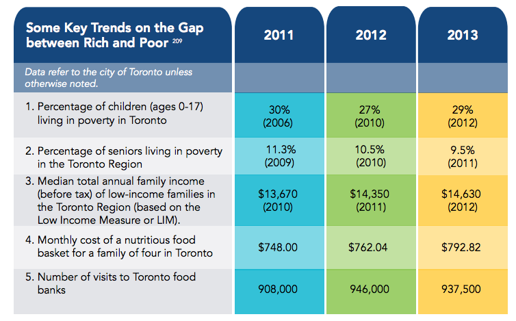 Key trends on the gap between the rich and poor in Toronto