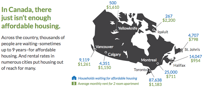 Affordable housing waitlists across Canada