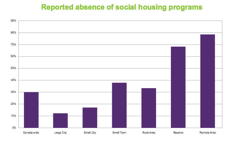Reported lack of social housing programs