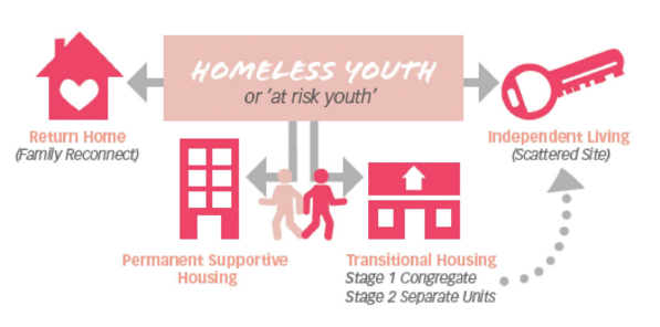 Housing First Graphic 1