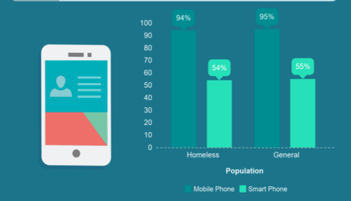 graphs on homelessness and cellphones