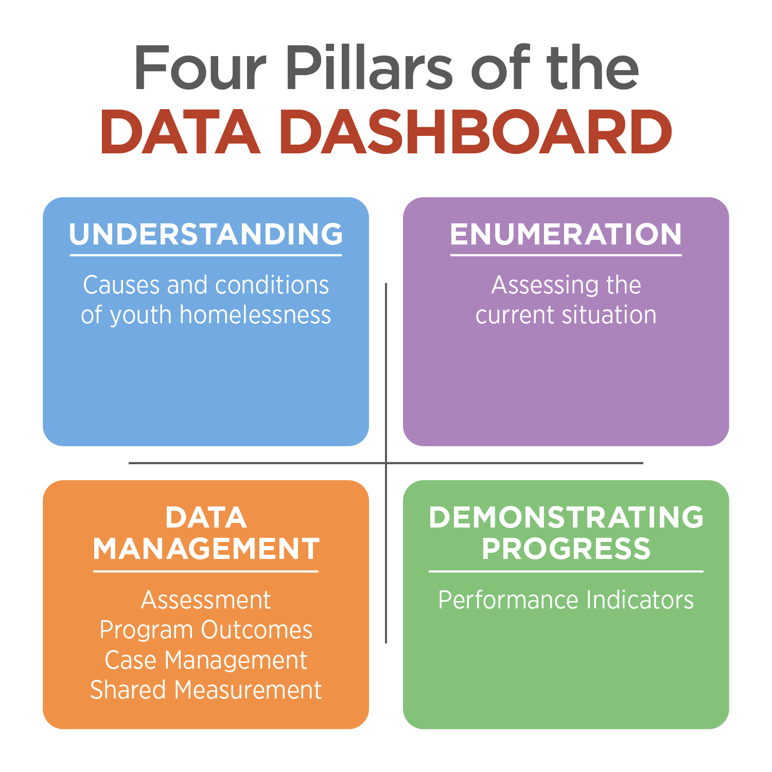 four pillars of the data dashboard