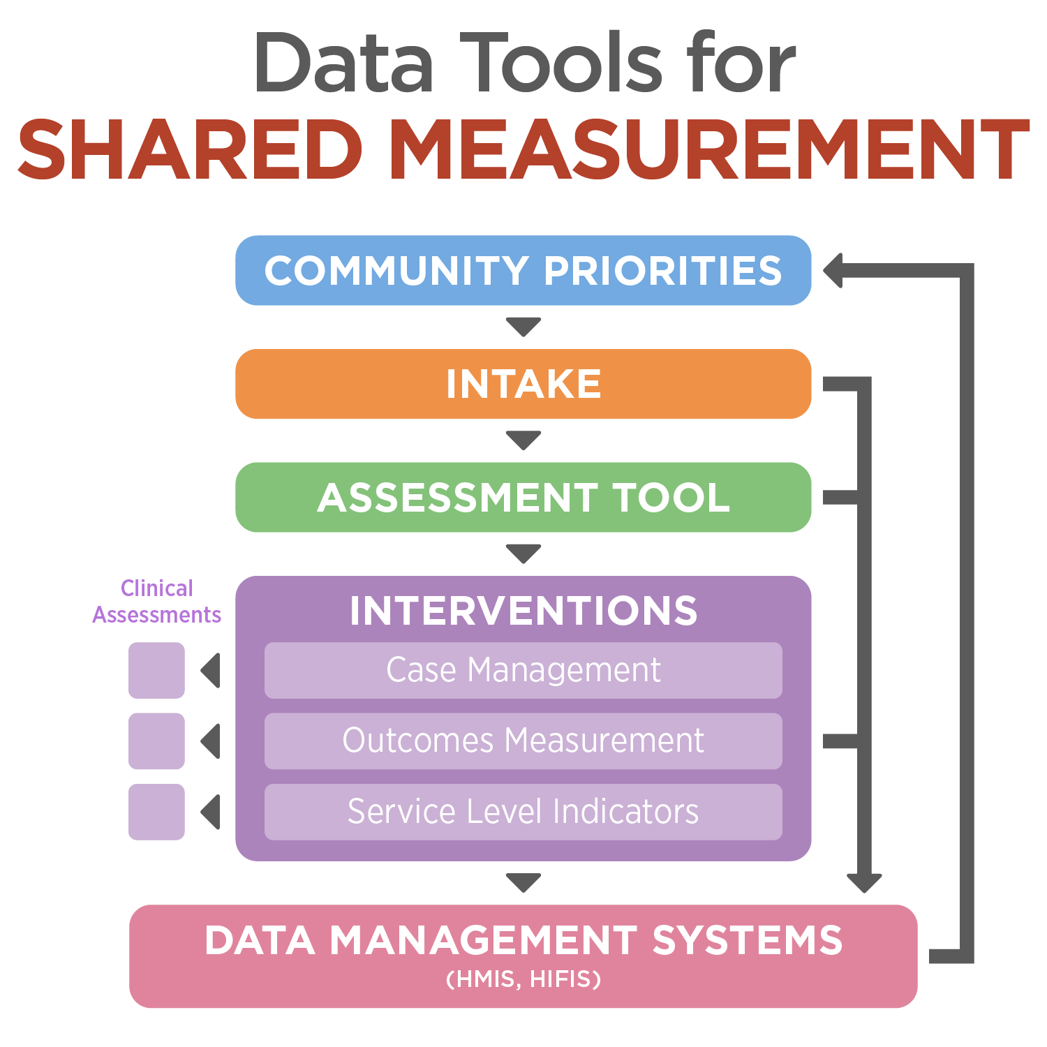 data tools for shared measurement