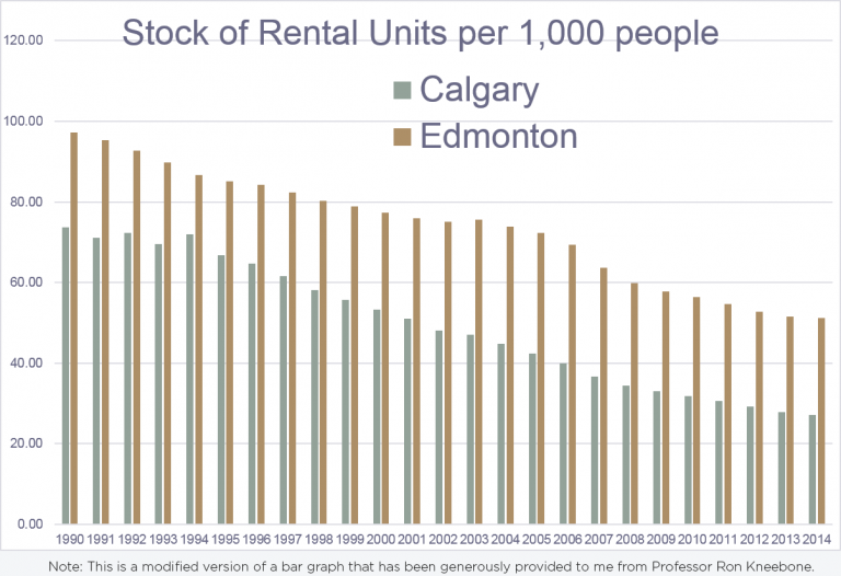 Stock of Rental Units per 1,000 people