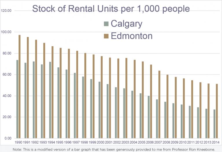 Stock of Rental Units per 1,000 people